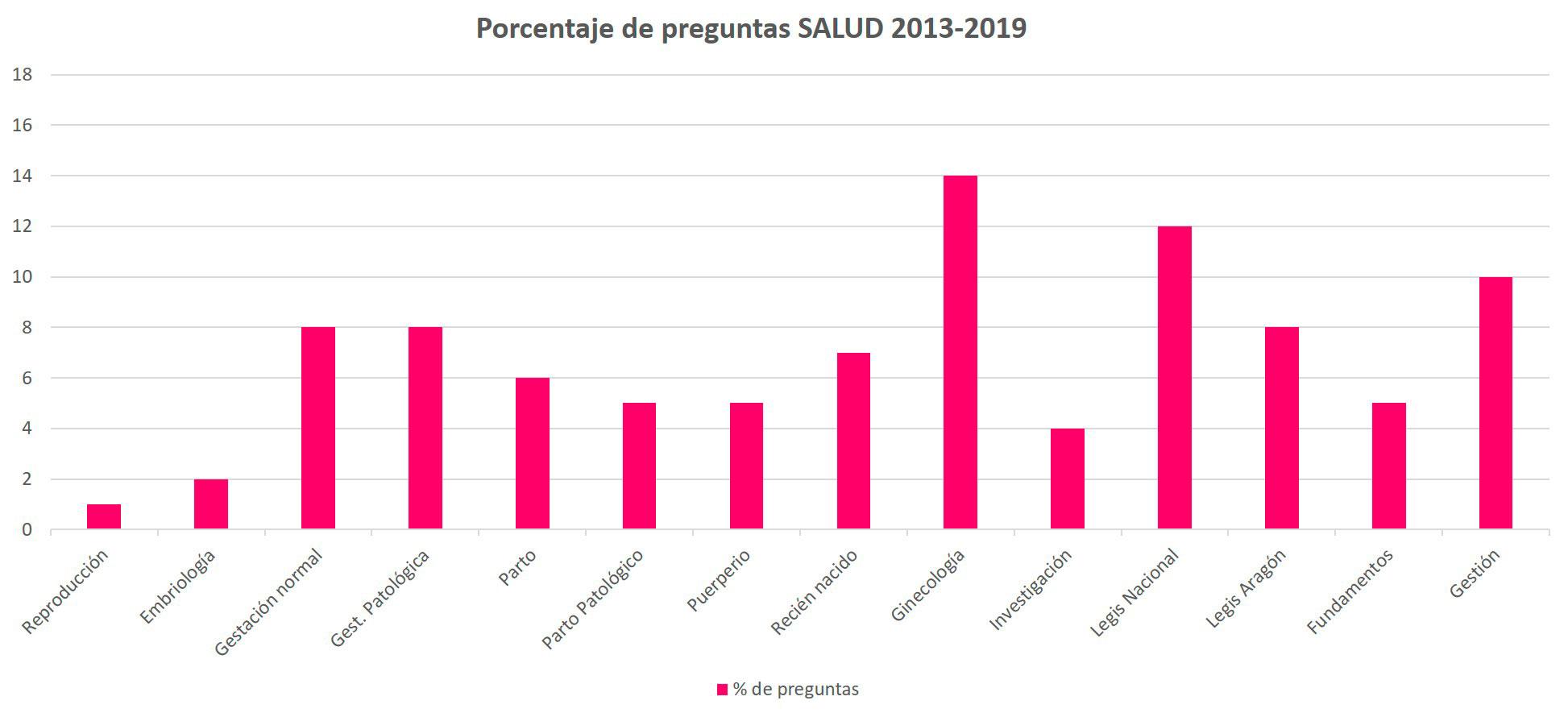 Porcentaje OPE MAtrona Aragon