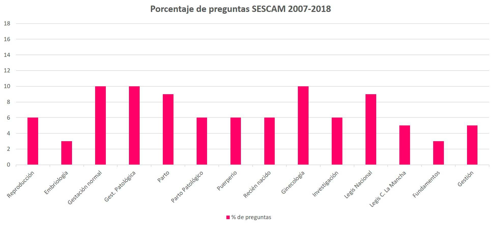 OPE Matrona porcentaje preguntas SESCAM